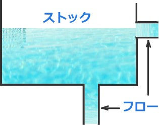 フロー・ストックのプール