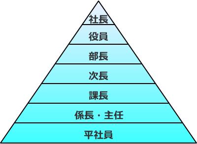 会社の役職ピラミッド