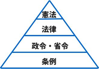 憲法はピラミッドの頂点にある法