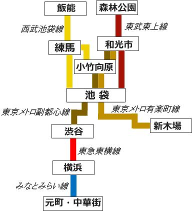 副都心線と有楽町線の運転概略図