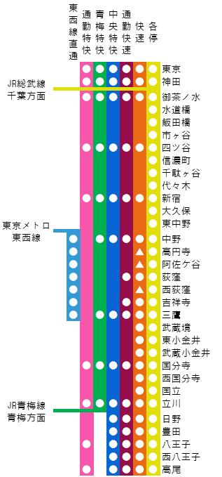 中央線の路線図