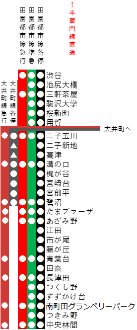 田園都市線の路線図