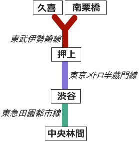 半蔵門線の乗り入れ路線図