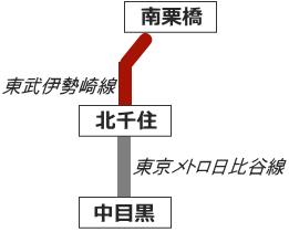 日比谷線の乗り入れ路線図