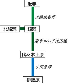 常磐線の乗り入れ路線図