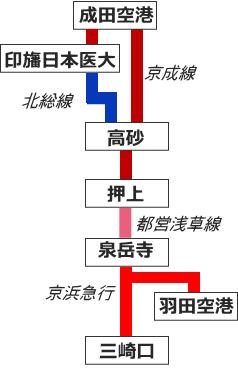 京成線の乗り入れ路線図
