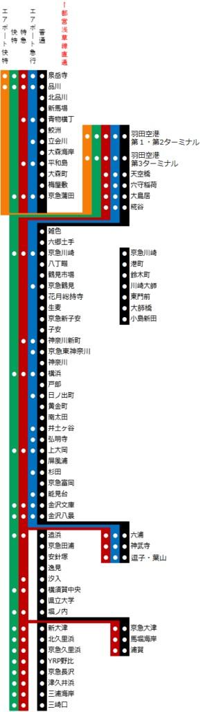 京浜急行の路線図