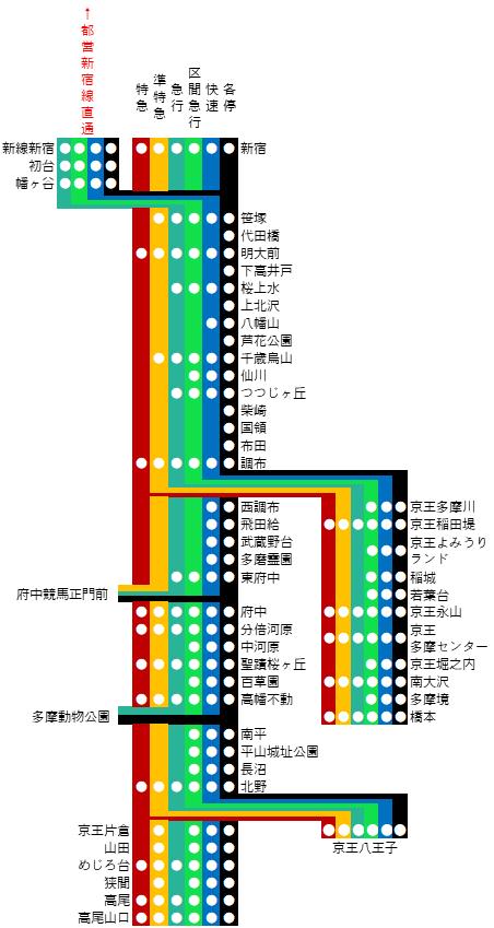 京王線の路線図