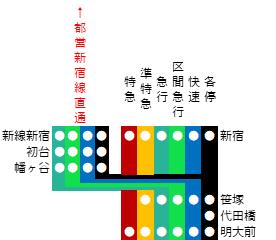 京王線の笹塚駅からの分岐