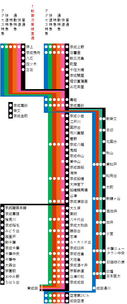 京成線と北総線の路線図