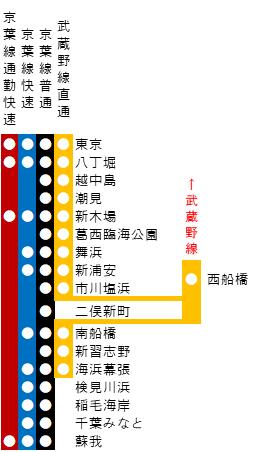 京葉線の路線図