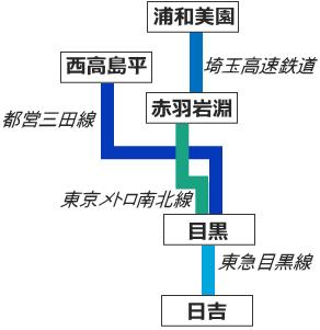 東急目黒線の乗り入れ路線図