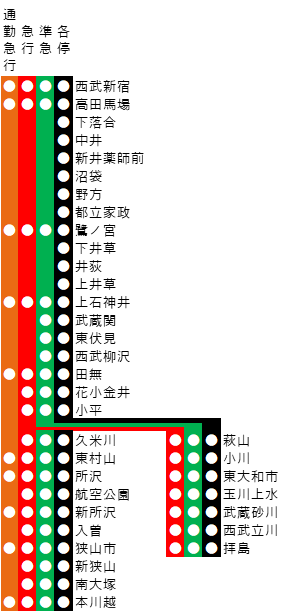 西武新宿線の路線図