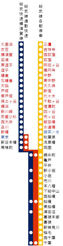 総武線の路線図