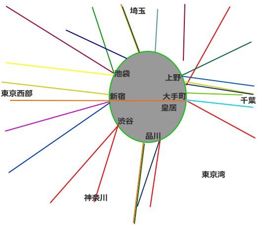 首都圏の鉄道簡略図