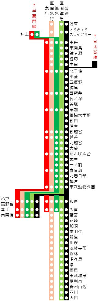 東武伊勢崎線での通勤と住宅情報