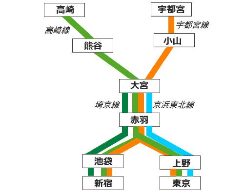 宇都宮線と高崎線の概略図