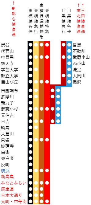 東横線と目黒線の路線図