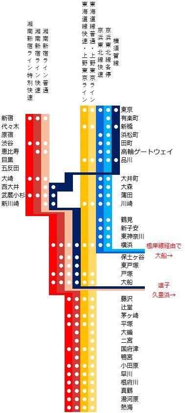東海道線の路線図