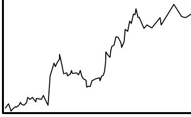 中長期のチャート