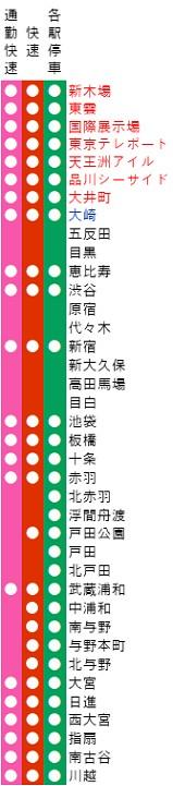 埼京線の路線図